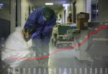 Photo of Coronavirus: Asi creció la curva de casos positivos en Río Colorado